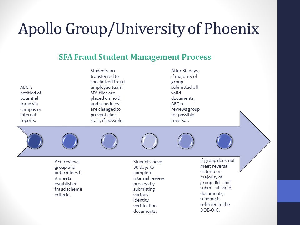 Apollo Group/University of Phoenix AEC is notified of potential fraud via campus or internal reports.