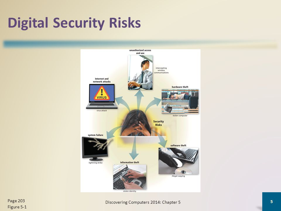 Digital Security Risks Discovering Computers 2014: Chapter 5 5 Page 203 Figure 5-1