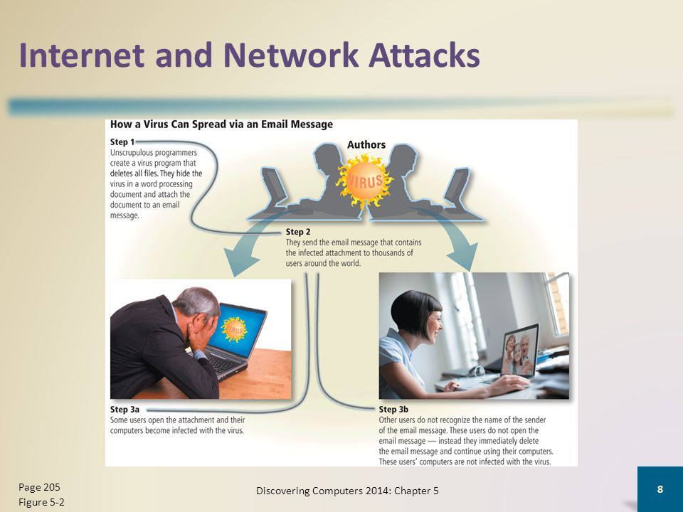 Internet and Network Attacks Discovering Computers 2014: Chapter 5 8 Page 205 Figure 5-2