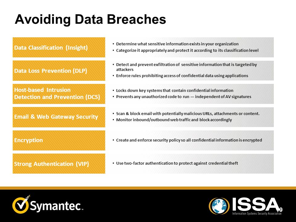 Avoiding Data Breaches 19 Data Classification (Insight) Determine what sensitive information exists in your organization Categorize it appropriately a