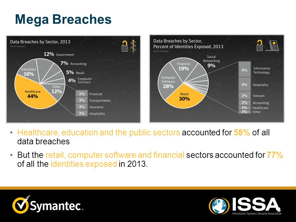 Mega Breaches Healthcare, education and the public sectors accounted for 58% of all data breaches But the retail, computer software and financial sect