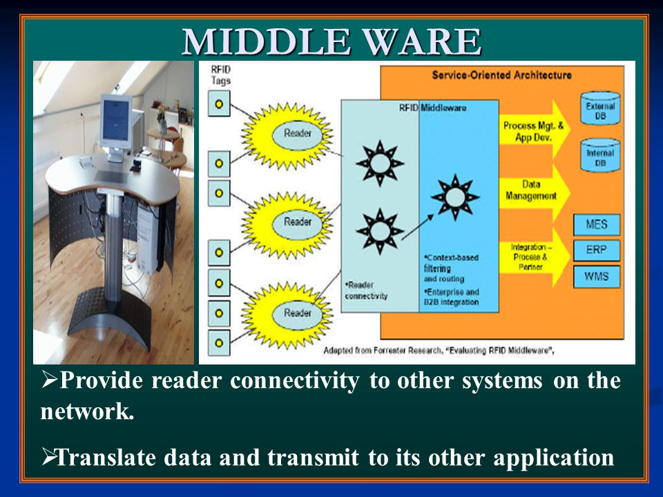 MIDDLE WARE  Provide reader connectivity to other systems on the network.  Translate data and transmit to its other application