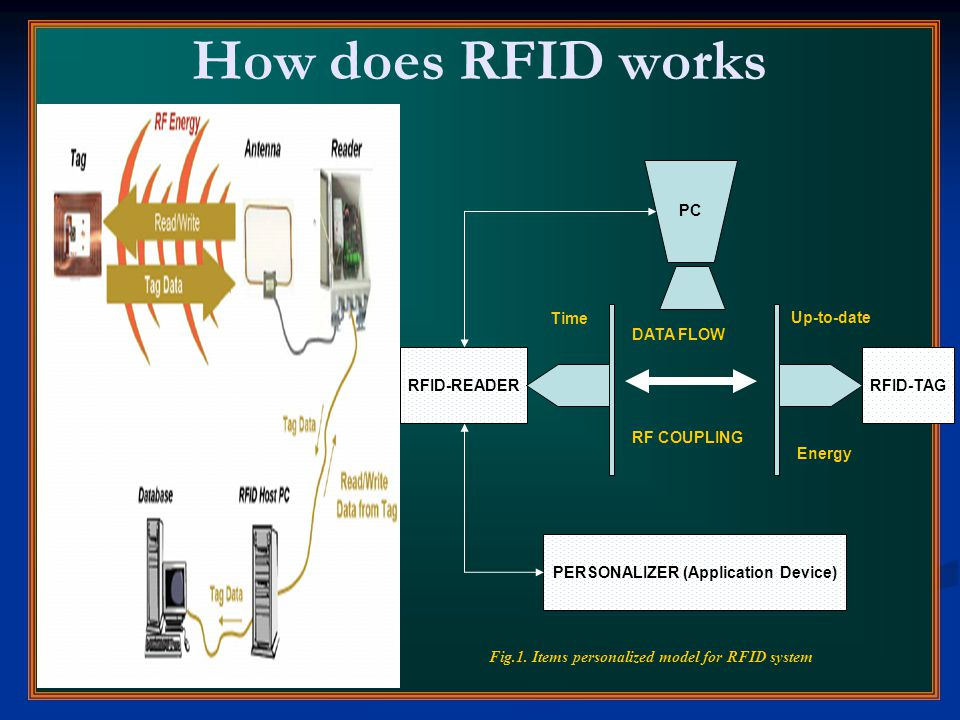 How does RFID works RFID-READERRFID-TAG PERSONALIZER (Application Device) DATA FLOW RF COUPLING Time Energy Up-to-date Fig.1. Items personalized model