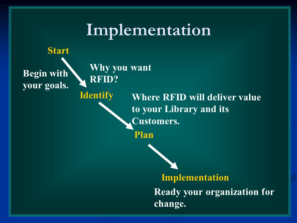Implementation Start Identify Plan Implementation Why you want RFID? Begin with your goals. Where RFID will deliver value to your Library and its Cust