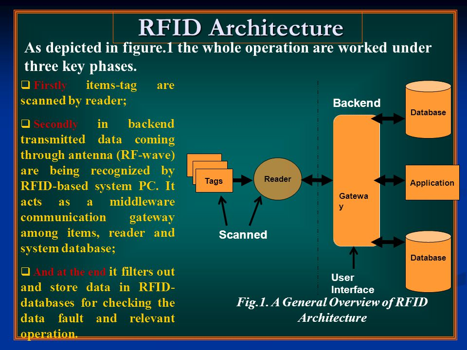RFID Architecture RFID Architecture Tags Reader Gatewa y Database Application User Interface Backend Fig.1. A General Overview of RFID Architecture Sc