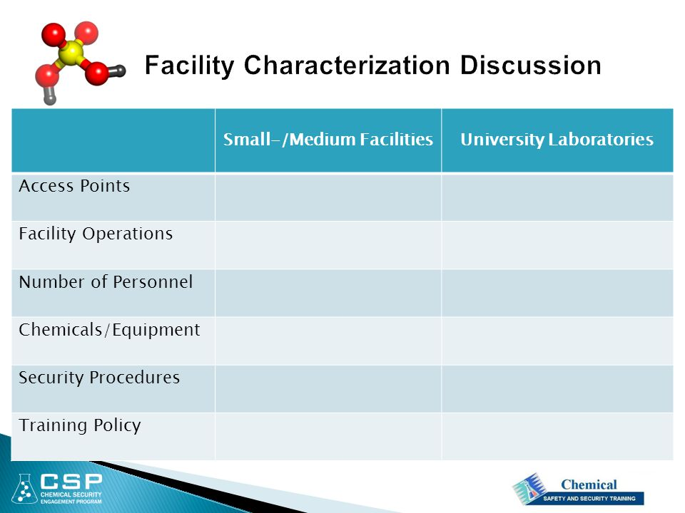 Small-/Medium FacilitiesUniversity Laboratories Access Points Facility Operations Number of Personnel Chemicals/Equipment Security Procedures Training Policy