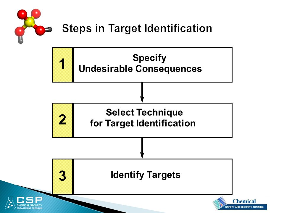 Specify Undesirable Consequences Select Technique for Target Identification Identify Targets 1 2 3
