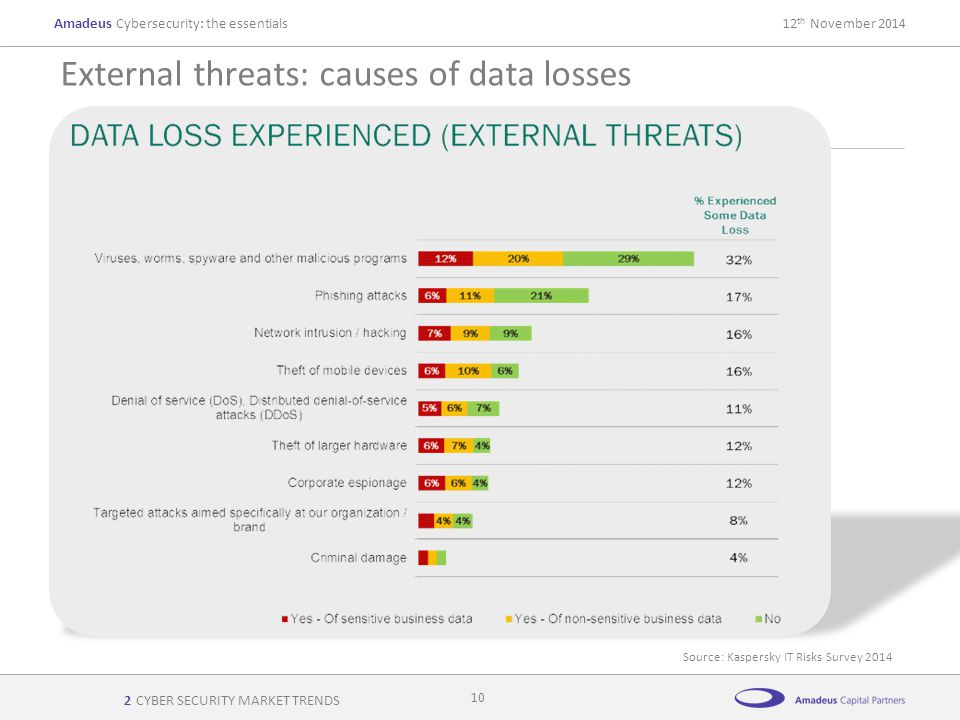 AmadeusCybersecurity: the essentials12 th November 2014 External threats: causes of data losses CYBER SECURITY MARKET TRENDS 10 Source: Kaspersky IT R