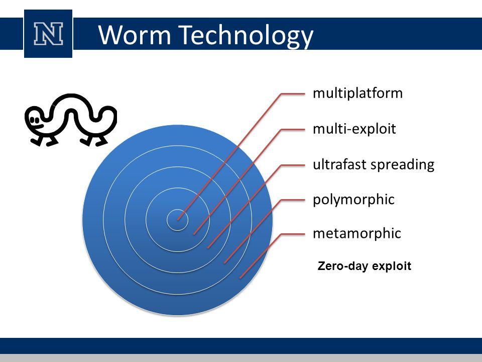 Worm Technology multiplatform multi-exploit ultrafast spreading polymorphic metamorphic Zero-day exploit