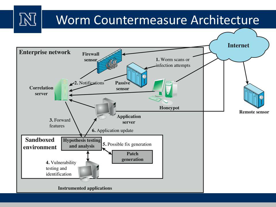 Worm Countermeasure Architecture