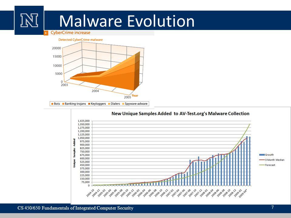 Malware Evolution CS 450/650 Fundamentals of Integrated Computer Security 7