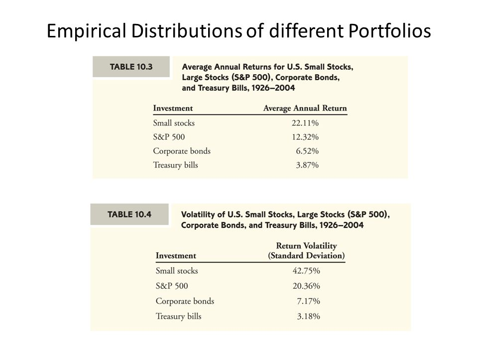 Empirical Distributions of different Portfolios