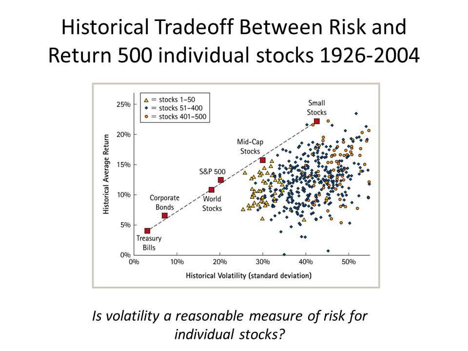 Historical Tradeoff Between Risk and Return 500 individual stocks 1926-2004 Is volatility a reasonable measure of risk for individual stocks?