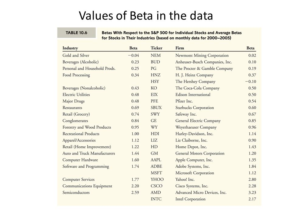 Values of Beta in the data