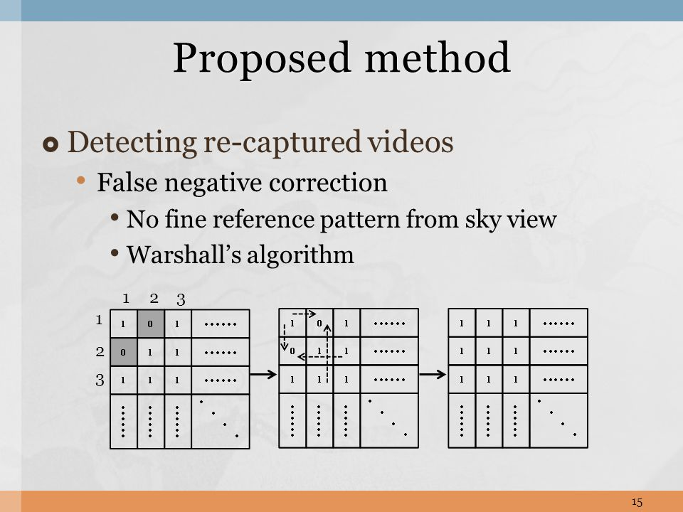  Detecting re-captured videos False negative correction No fine reference pattern from sky view Warshall's algorithm Proposed method 15 123 1 2 3