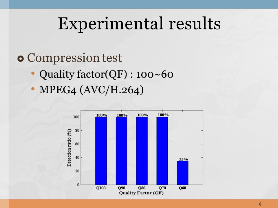 Compression test Quality factor(QF) : 100~60 MPEG4 (AVC/H.264) Experimental results 19