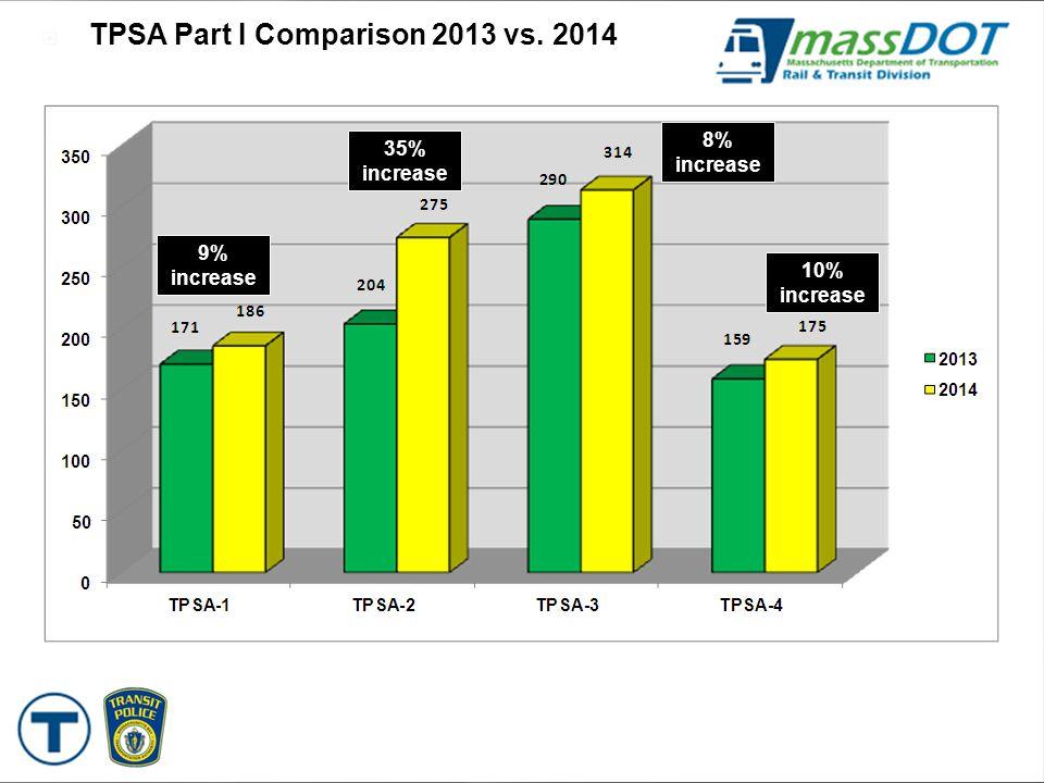  TPSA Part I Comparison 2013 vs. 2014 8% increase 70% decrease 11% increase 13% decrease 9% increase 35% increase 8% increase 10% increase