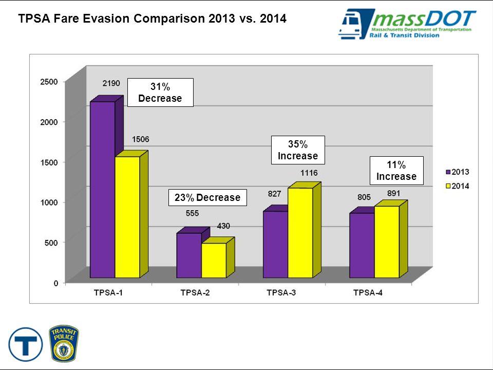 TPSA Fare Evasion Comparison 2013 vs. 2014 23% Decrease 40% Decrease 35% Increase 11% Increase 31% Decrease 23% Decrease 35% Increase 11% Increase