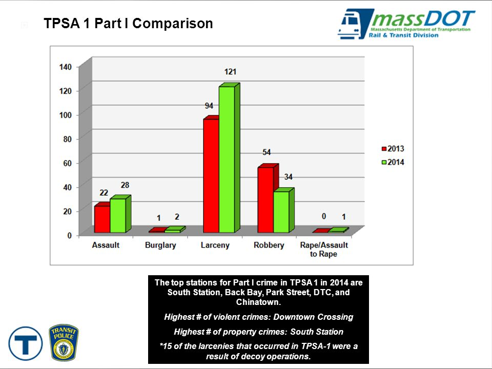  TPSA 1 Part I Comparison The top stations for Part I crime in TPSA 1 in 2014 are South Station, Back Bay, Park Street, DTC, and Chinatown. Highest #