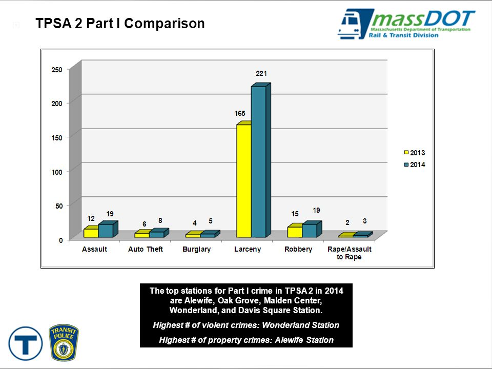 37 264 1  TPSA 2 Part I Comparison The top stations for Part I crime in TPSA 2 in 2014 are Alewife, Oak Grove, Malden Center, Wonderland, and Davis S