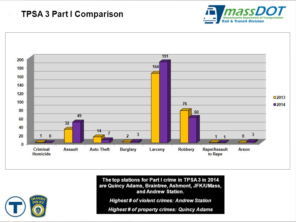 51  TPSA 3 Part I Comparison The top stations for Part I crime in TPSA 3 in 2014 are Quincy Adams, Braintree, Ashmont, JFK/UMass, and Andrew Station.