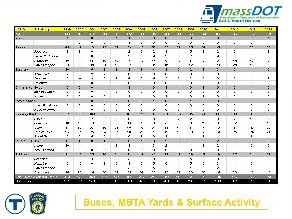 Buses, MBTA Yards & Surface Activity