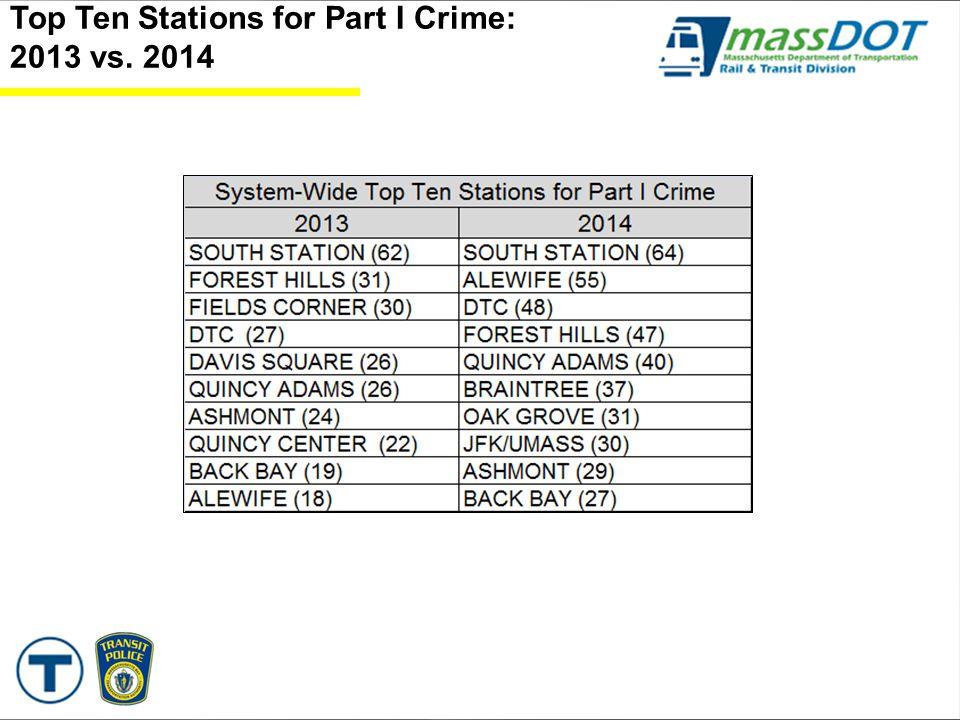 Top Ten Stations for Part I Crime: 2013 vs. 2014