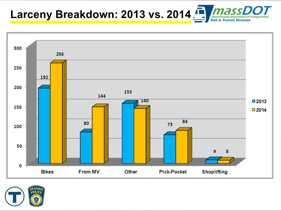 Larceny Breakdown: 2013 vs. 2014