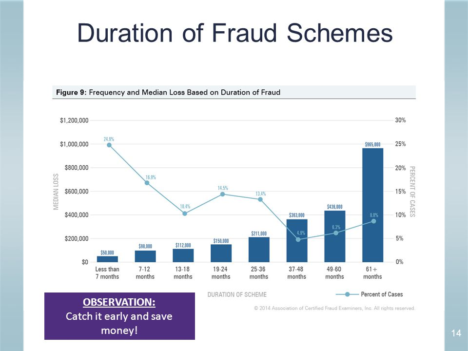 Duration of Fraud Schemes 14 OBSERVATION: Catch it early and save money!
