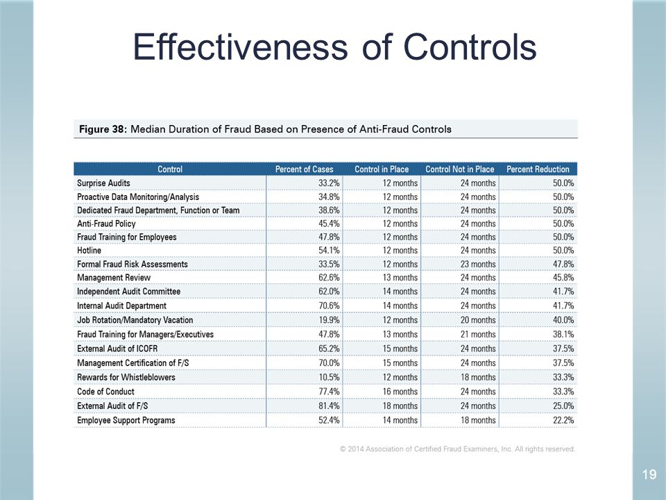 Effectiveness of Controls 19