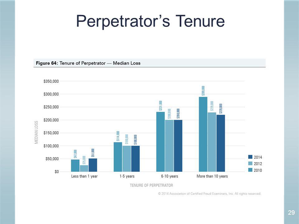 Perpetrator's Tenure 29