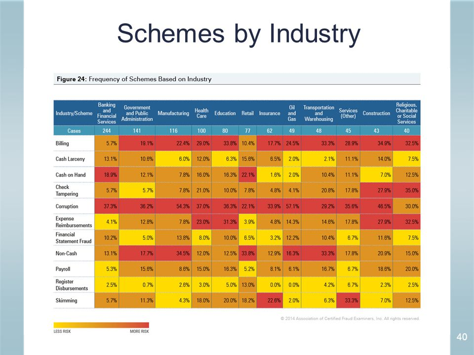 Schemes by Industry 40