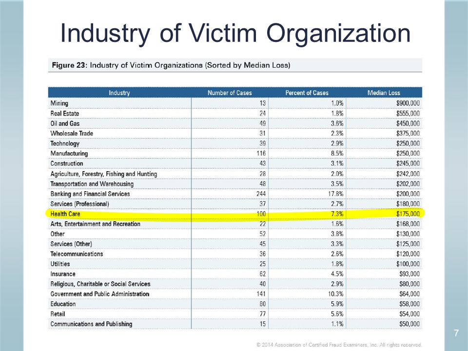 Industry of Victim Organization 7