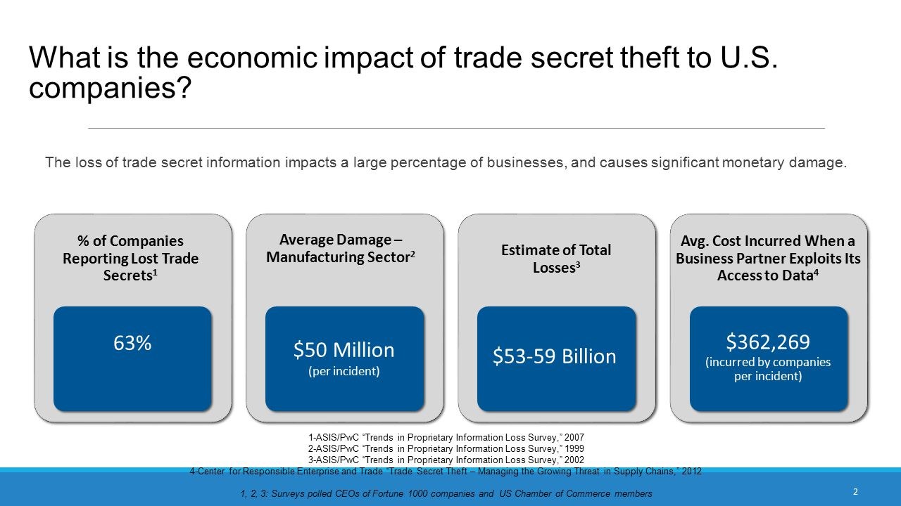What is the economic impact of trade secret theft to U.S.