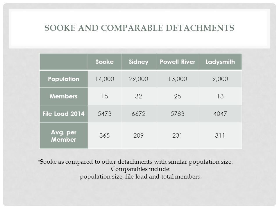 SOOKE AND COMPARABLE DETACHMENTS SookeSidneyPowell RiverLadysmith Population 14,00029,00013,0009,000 Members 15322513 File Load 2014 5473667257834047 Avg.