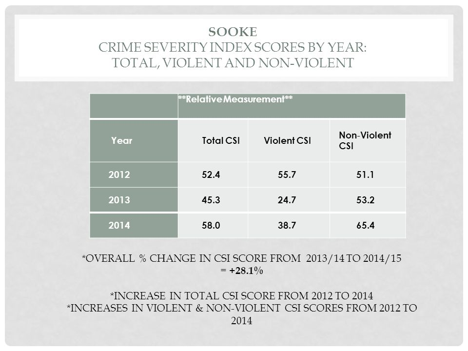 CRIME SEVERITY INDEX SCORE BY CRIME TYPE CATEGORY: PROPORTION OF CONTRIBUTION YearCrime Against the Person Crime Against Property Other Criminal Code Offences CDSATraffic Offences Other 2012 29.53%60.81%4.80%2.88%1.08%0.90% 2013 15.14%72.84%7.30%2.51%1.84%0.36% 2014 18.55%71.95%6.02%2.11%1.10%0.27% *percentage increase as compared with 2006 –baseline data