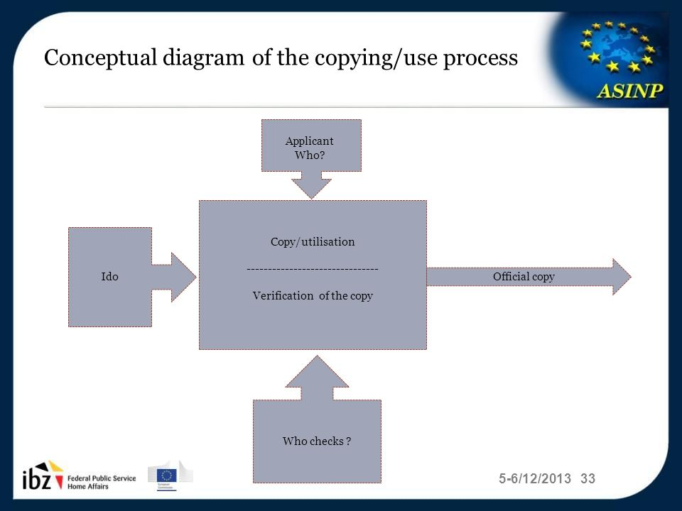5-6/12/2013 33 Conceptual diagram of the copying/use process Copy/utilisation ------------------------------- Verification of the copy Ido Who checks .