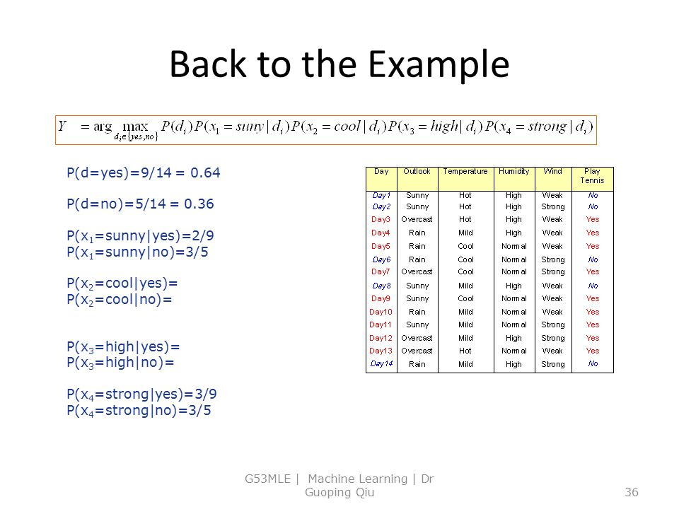 Back to the Example G53MLE | Machine Learning | Dr Guoping Qiu36 P(d=yes)=9/14 = 0.64 P(d=no)=5/14 = 0.36 P(x 1 =sunny|yes)=2/9 P(x 1 =sunny|no)=3/5 P