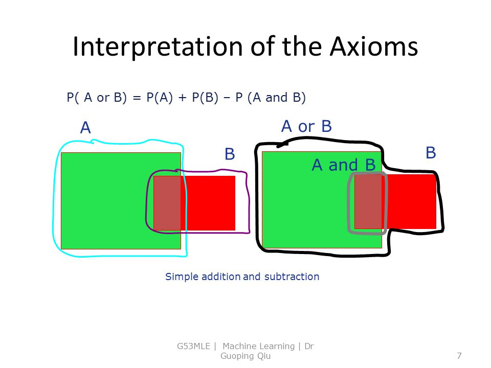 Interpretation of the Axioms G53MLE | Machine Learning | Dr Guoping Qiu7 P( A or B) = P(A) + P(B) – P (A and B) A B A or B B A and B Simple addition a