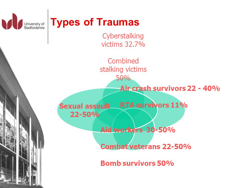 Types of Traumas Cyberstalking victims 32.7% Combined stalking victims 50% Sexual assault 22-50% Aid workers 30-50% Combat veterans 22-50% Bomb surviv