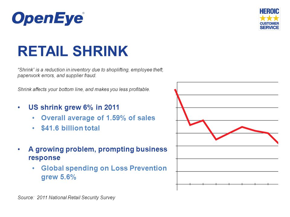 RETAIL SHRINK Internal and External theft accounts for nearly 80% of retail shrink 43% of all loss is due to external theft 35% increase in shoplifting 35% of all loss is due to internal theft 24% increase in employee theft Shrink is a global problem, and internal and external theft are the primary sources of loss.