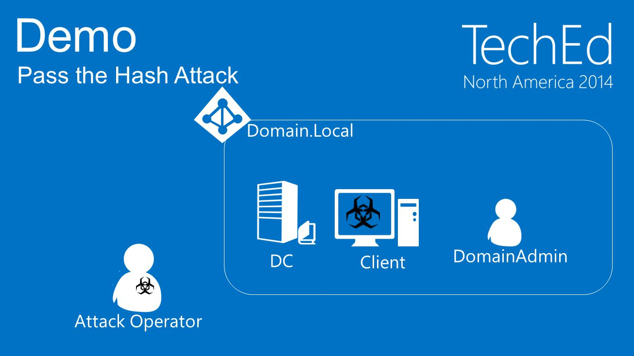 DC Client Domain.Local DomainAdmin Attack Operator