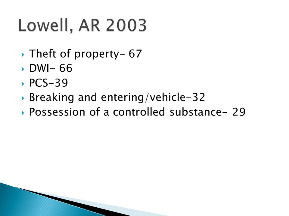  Theft of property- 67  DWI- 66  PCS-39  Breaking and entering/vehicle-32  Possession of a controlled substance- 29