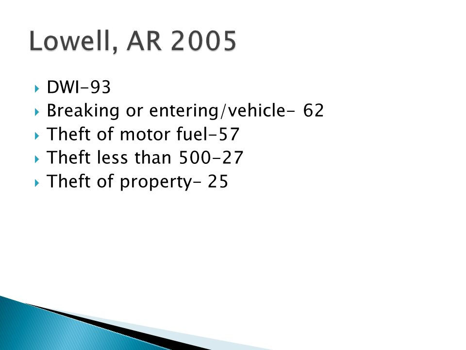  DWI-93  Breaking or entering/vehicle- 62  Theft of motor fuel-57  Theft less than 500-27  Theft of property- 25