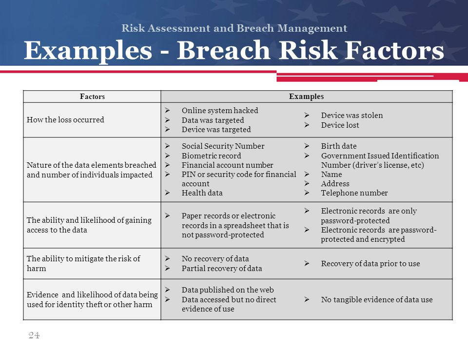 Risk Assessment and Breach Management Examples - Breach Risk Factors Factors Examples How the loss occurred  Online system hacked  Data was targeted