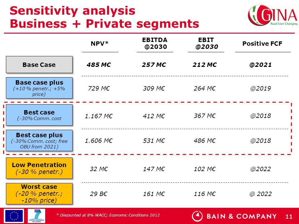 11 Sensitivity analysis Business + Private segments 485 M€ 212 M€@2021 729 M€ 264 M€@2019 32 M€ 102 M€@2022 257 M€ 309 M€ 147 M€ Base Case NPV* Base c