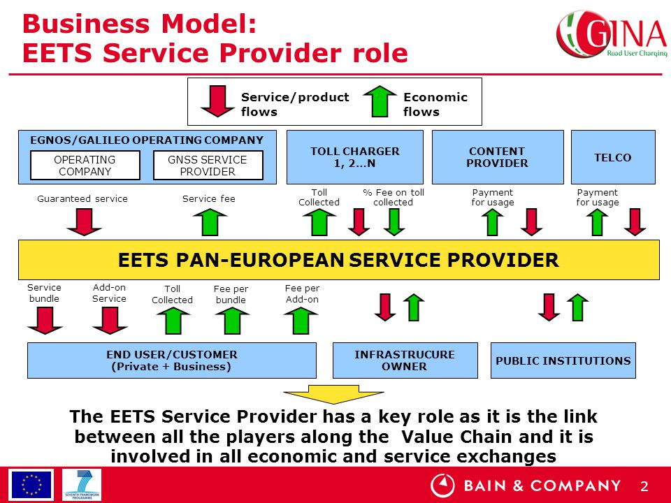 2 Business Model: EETS Service Provider role EGNOS/GALILEO OPERATING COMPANY EETS PAN-EUROPEAN SERVICE PROVIDER OPERATING COMPANY GNSS SERVICE PROVIDER Guaranteed service END USER/CUSTOMER (Private + Business) Service bundle Service fee Fee per bundle TOLL CHARGER 1, 2…N CONTENT PROVIDER TELCO % Fee on toll collected Toll Collected Payment for usage INFRASTRUCURE OWNER PUBLIC INSTITUTIONS Service/product flows Economic flows Fee per Add-on Add-on Service Toll Collected The EETS Service Provider has a key role as it is the link between all the players along the Value Chain and it is involved in all economic and service exchanges