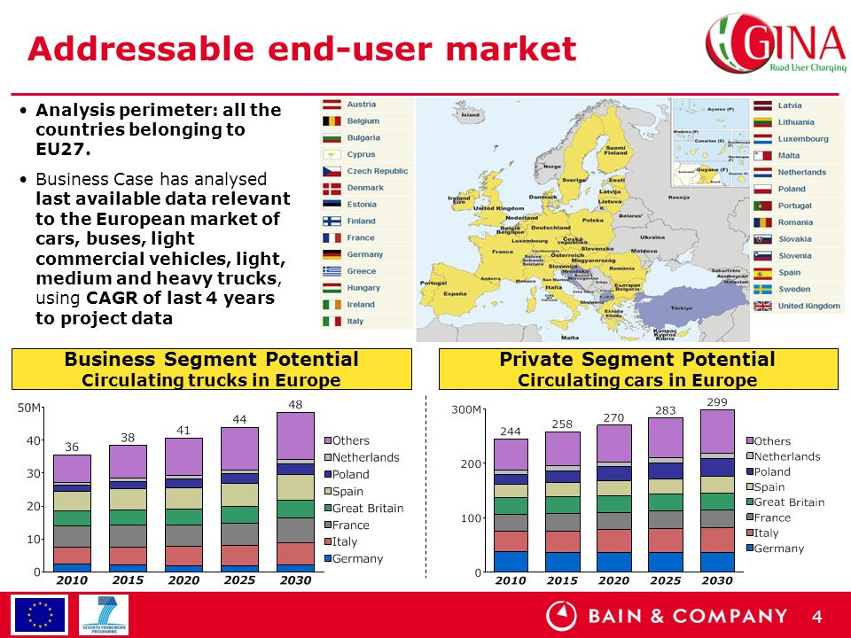 4 Addressable end-user market Analysis perimeter: all the countries belonging to EU27. Business Case has analysed last available data relevant to the