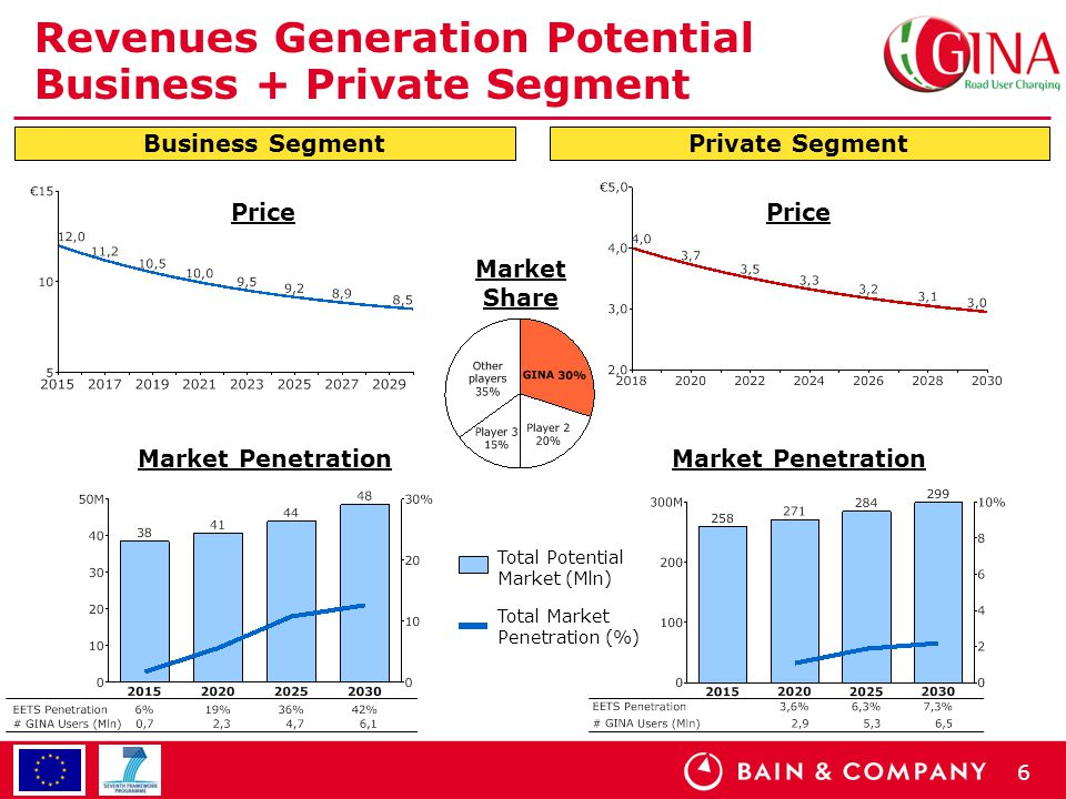 6 Revenues Generation Potential Business + Private Segment Business SegmentPrivate Segment Price Market Penetration Price Market Penetration Market Sh