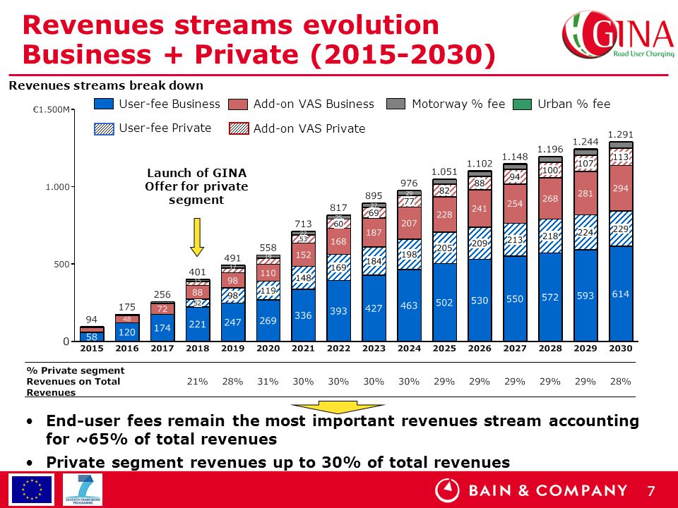 7 Revenues streams evolution Business + Private (2015-2030) Revenues streams break down Launch of GINA Offer for private segment User-fee Business Add